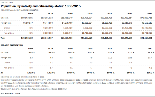 Population, by nativity and citizenship status: 1960-2015