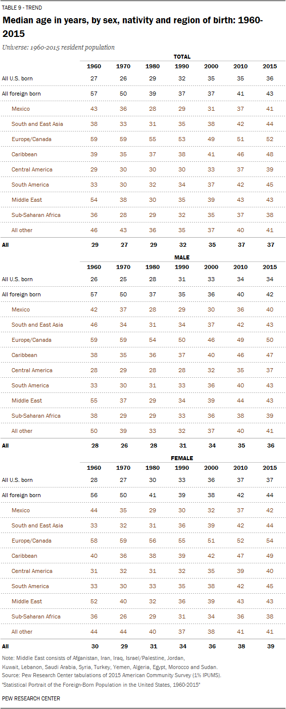 Median age in years, by sex, nativity and region of birth: 1960-2015