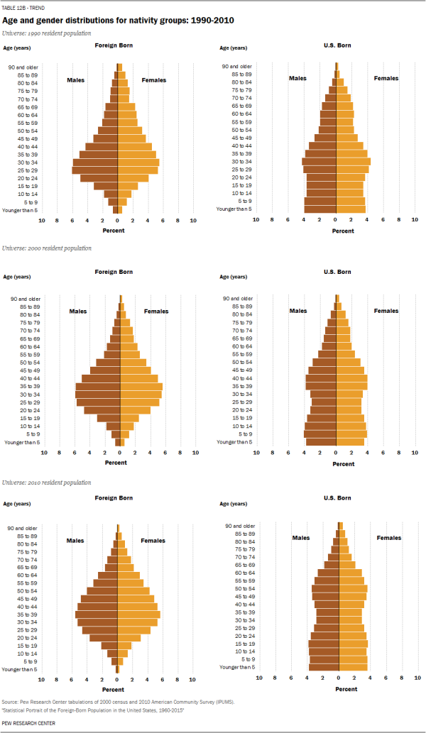Age and gender distributions for nativity groups: 1990-2010