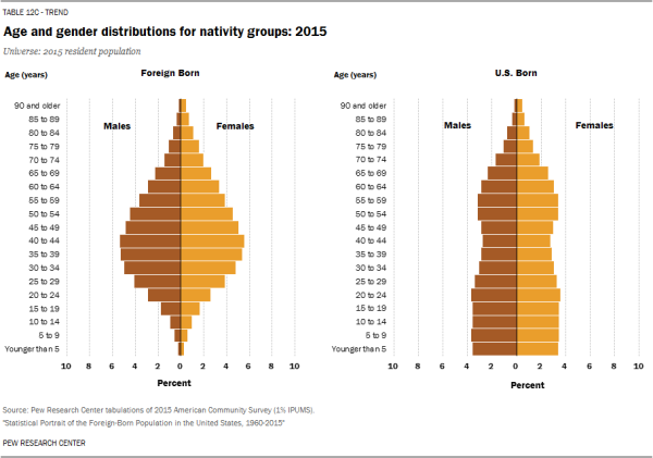 Age and gender distributions for nativity groups: 2015