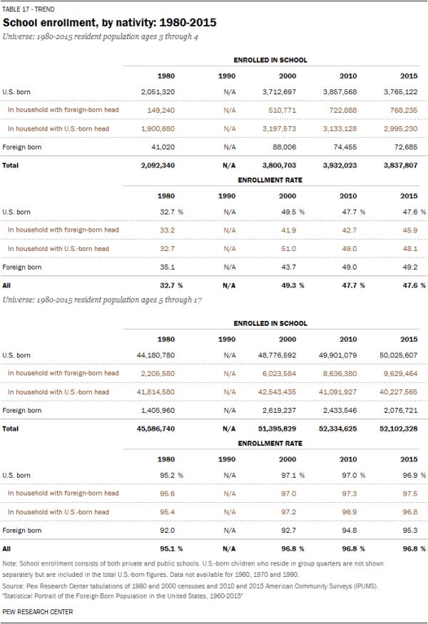 School enrollment, by nativity: 1980-2015