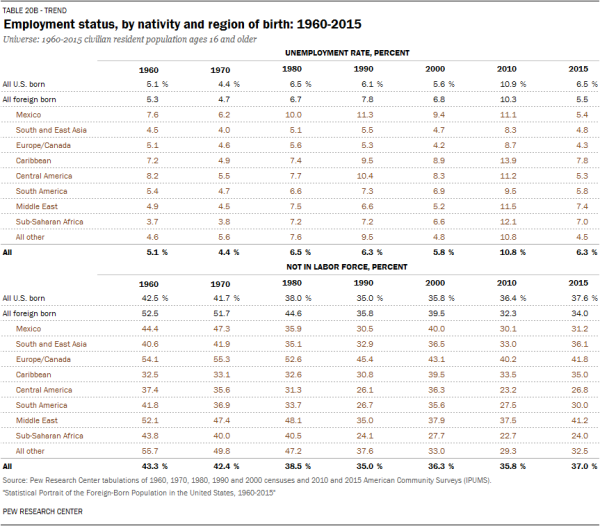 Employment status, by nativity and region of birth: 1960-2015