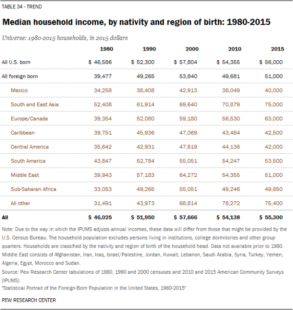 Median household income, by nativity and region of birth: 1980-2015