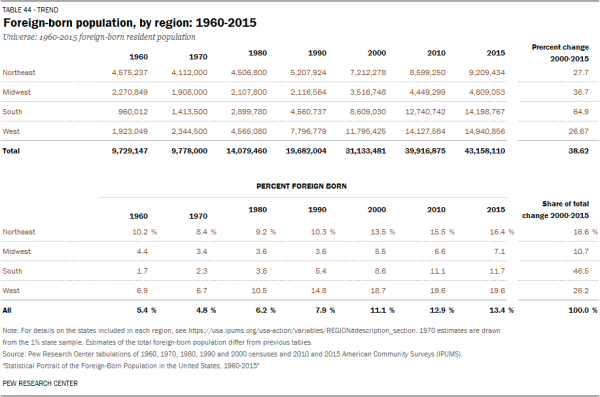 Foreign-born population, by region: 1960-2015