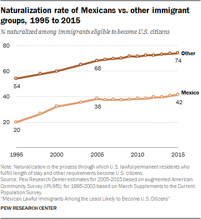 Naturalization rate of Mexicans vs. other immigrant groups, 1995 to 2015