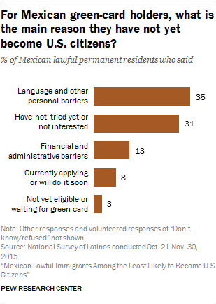 For Mexican green-card holders, what is the main reason they have not yet become U.S. citizens?