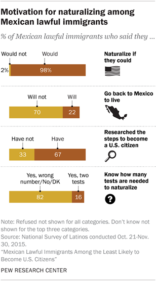 Motivation for naturalizing among Mexican lawful immigrants