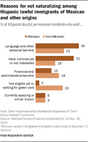 Reasons for not naturalizing among Hispanic lawful immigrants of Mexican and other origins