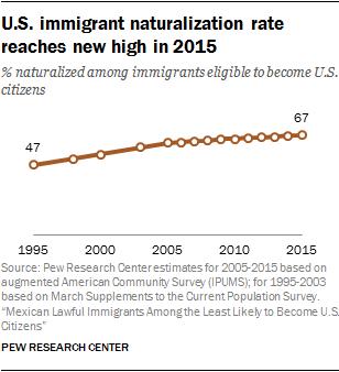 U.S. immigrant naturalization rate reaches new high in 2015