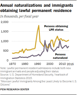 Annual naturalizations and immigrants obtaining lawful permanent residence