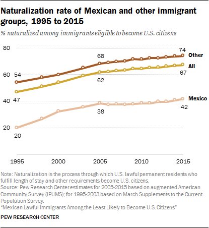 Naturalization rate of Mexican and other immigrant groups, 1995 to 2015