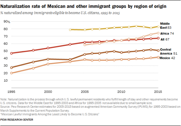 Naturalization rate of Mexican and other immigrant groups by region of origin