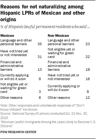 Reasons for not naturalizing among Hispanic LPRs of Mexican and other origins