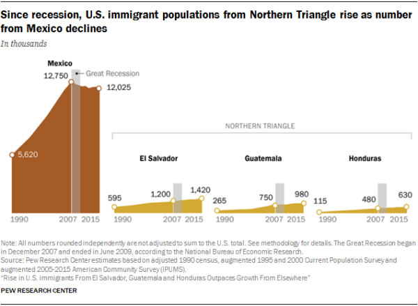 Chart showing that since recession, U.S. immigrant populations from Northern Triangle rise as number from Mexico declines