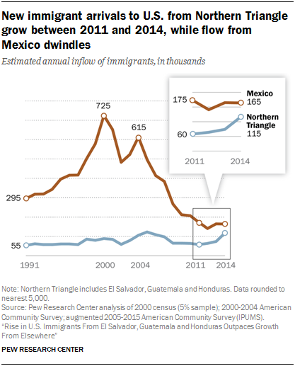 Line chart showing new immigrant arrivals to U.S. from Northern Triangle grow between 2011 and 2014, while flow from Mexico dwindles