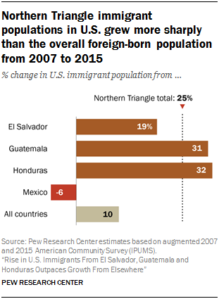 Chart showing Northern Triangle immigrant populations in U.S. grew more sharply than the overall foreign-born population from 2007 to 2015