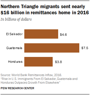 Chart showing that Northern Triangle migrants sent nearly $16 billion in remittances home in 2016