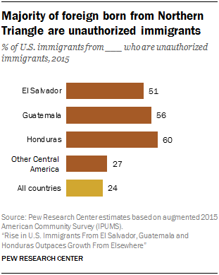 Chart showing that the majority of foreign born from Northern Triangle are unauthorized immigrants