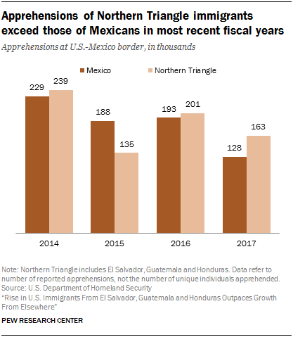 Chart showing that apprehensions of Northern Triangle immigrants exceed those of Mexicans in most recent fiscal years