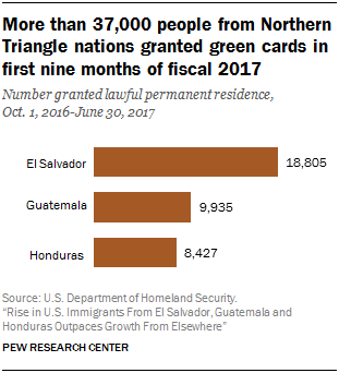 Chart showing that more than 37,000 people from Northern Triangle nations were granted green cards in first nine months of fiscal 2017