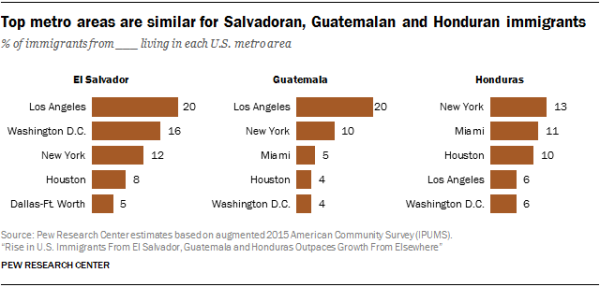 Chart showing that the top metro areas are similar for Salvadoran, Guatemalan and Honduran immigrants