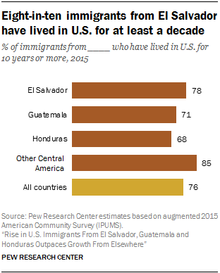 Chart showing that eight-in-ten immigrants from El Salvador have lived in the U.S. for at least a decade