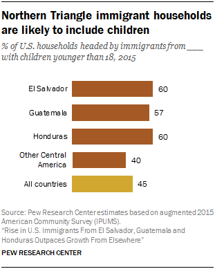 Chart showing that Northern Triangle immigrant households are likely to include children