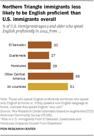 Chart showing that Northern Triangle immigrants are less likely to be English proficient than U.S. immigrants overall