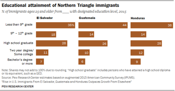 Chart showing the educational attainment of Northern Triangle immigrants