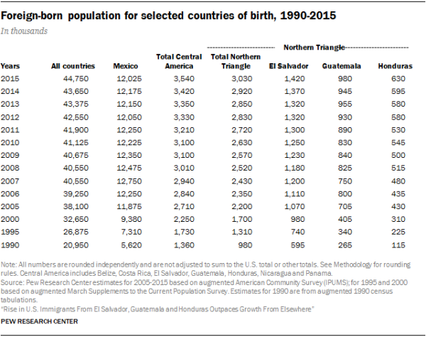 Table showing the foreign-born population for selected countries of birth, 1990-2015
