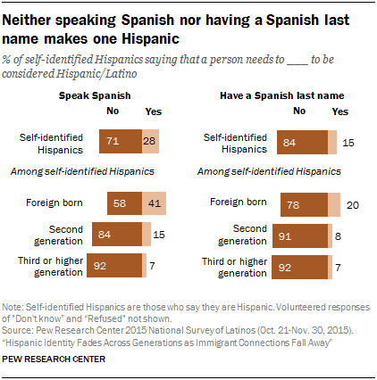 Neither speaking Spanish nor having a Spanish last name makes one Hispanic