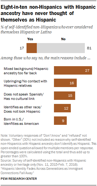 Eight-in-ten non-Hispanics with Hispanic ancestry have never thought of themselves as Hispanic