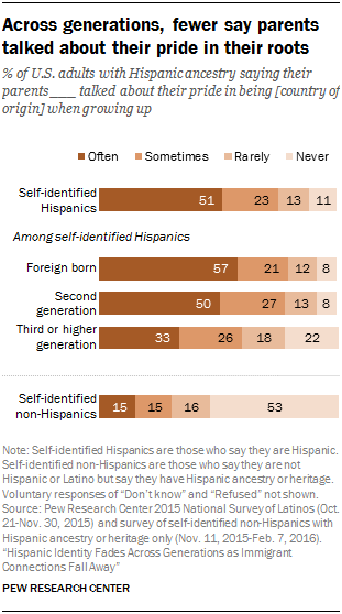 Across generations, fewer say parents talked about their pride in their roots