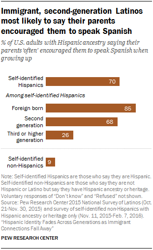 Immigrant, second-generation Latinos most likely to say their parents encouraged them to speak Spanish