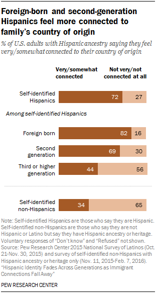 Foreign-born and second-generation Hispanics feel more connected to family's country of origin