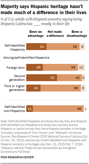 Majority says Hispanic heritage hasn't made much of a difference in their lives