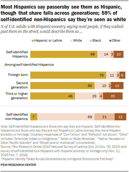 Most Hispanics say passersby see them as Hispanic, though that share falls across generations; 59% of self-identified non-Hispanics say they're seen as white