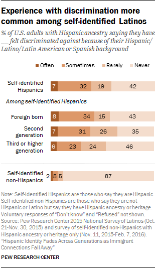 Experience with discrimination more common among self-identified Latinos