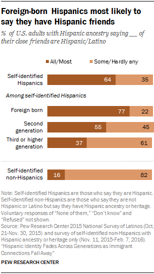 Foreign-born Hispanics most likely to say they have Hispanic friends