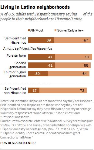 Living in Latino neighborhoods