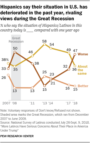 Line chart showing that Hispanics say their situation in the U.S. has deteriorated in the past year, rivaling views during the Great Recession.