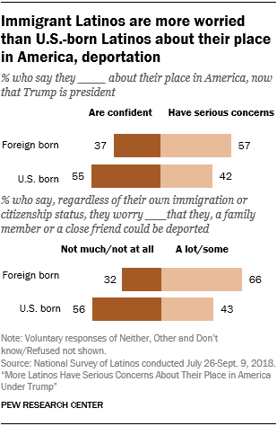 Charts showing that immigrant Latinos are more worried than U.S.-born Latinos about their place in America and deportation.