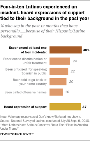 Chart showing that four-in-ten Latinos experienced an incident and heard expressions of support tied to their background in the past year.