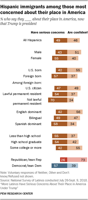 Chart showing that Hispanic immigrants are among those most concerned about their place in America.