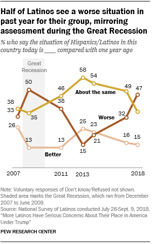Line chart showing that half of Latinos see a worse situation in the past year for their group, mirroring assessment during the Great Recession.