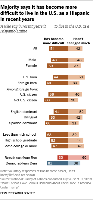 Chart showing that a majority says it has become more difficult to live in the U.S. as a Hispanic in recent years.