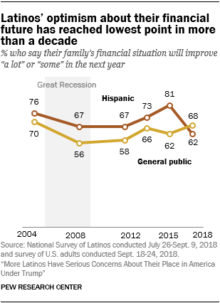 Line chart showing that Latinos' optimism about their financial future has reached the lowest point in more than a decade.