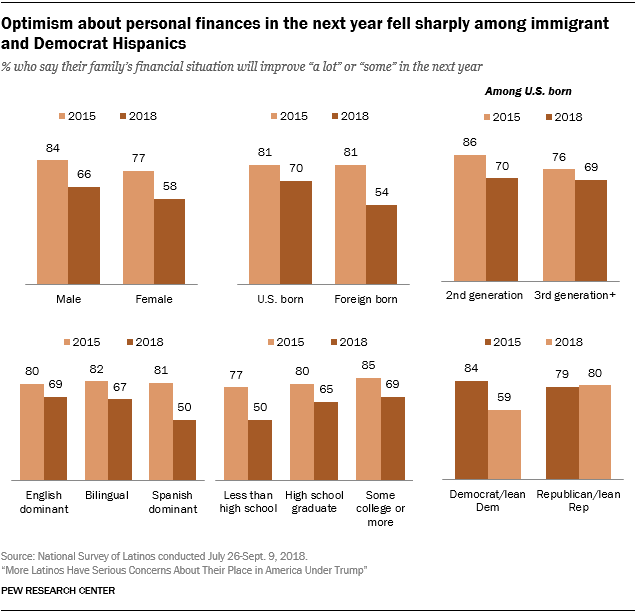 Charts showing that optimism about personal finances in the next year fell sharply among immigrant and Democrat Hispanics.