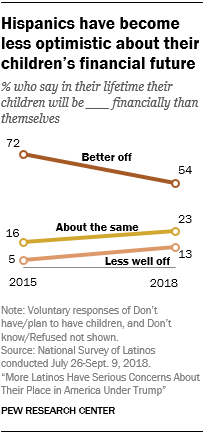Line chart showing that Hispanics have become less optimistic about their children's financial future.