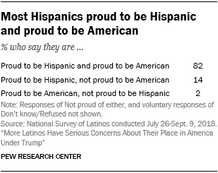 Table showing that most Hispanics are proud to be Hispanic and proud to be American.